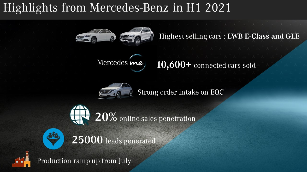 Mercedes-Benz India clocks strong growth in H1 2021